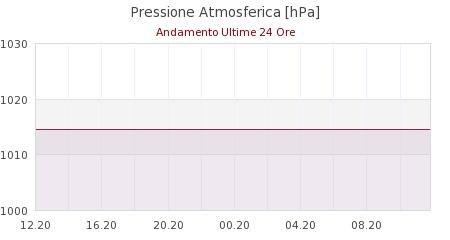 meteo Canevare di Fanano