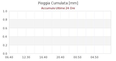 meteo frassinoro